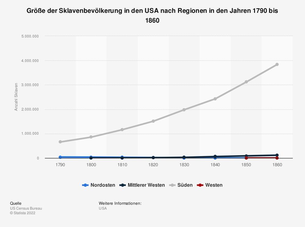 Statistik: Größe der Sklavenbevölkerung in den USA nach Regionen in den Jahren 1790 bis 1860 | Statista