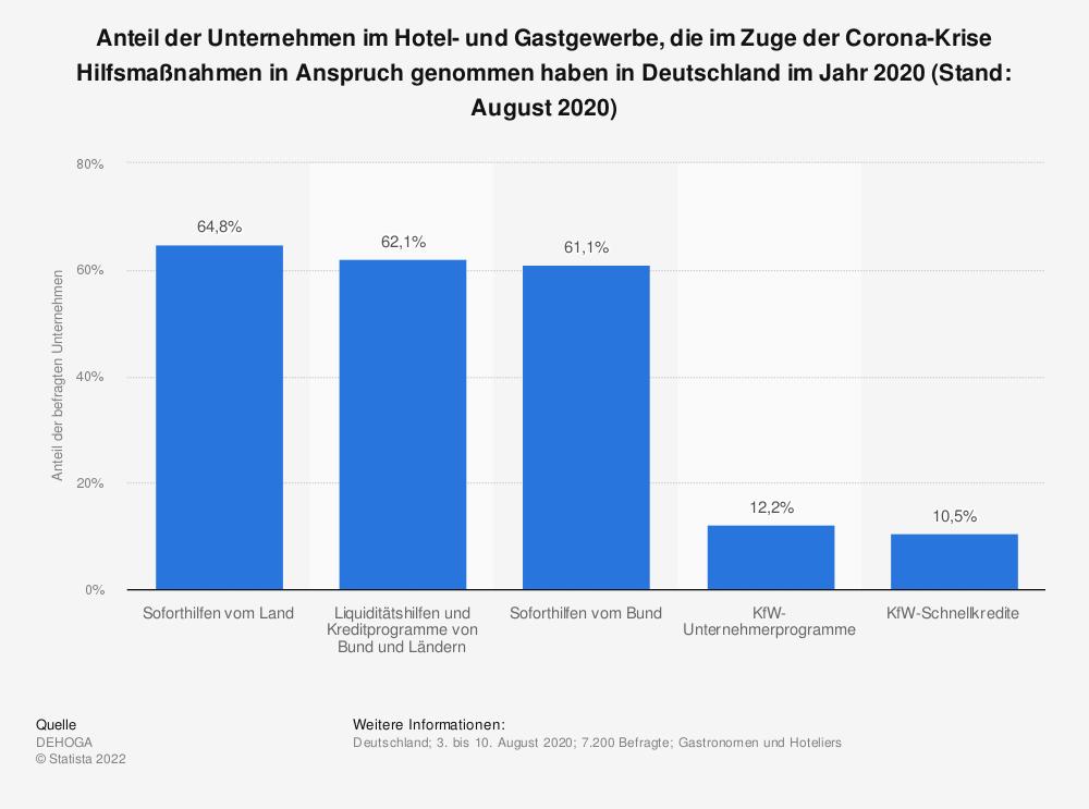 Statistik: Anteil der Unternehmen im Hotel- und Gastgewerbe, die im Zuge der Corona-Krise Hilfsmaßnahmen in Anspruch genommen haben in Deutschland im Jahr 2020 (Stand: August 2020) | Statista