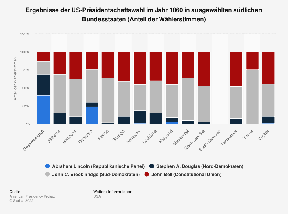 Statistik: Ergebnisse der US-Präsidentschaftswahl im Jahr 1860 in ausgewählten südlichen Bundesstaaten (Anteil der Wählerstimmen) | Statista