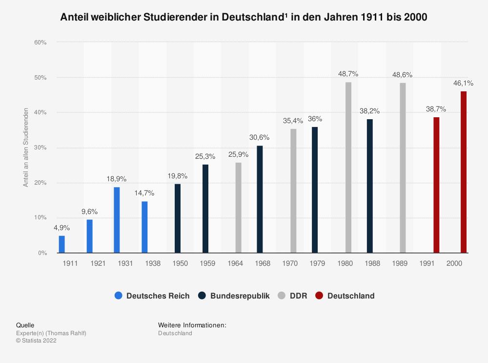 Statistik: Anteil weiblicher Studierender in Deutschland¹ in den Jahren 1911 bis 2000 | Statista