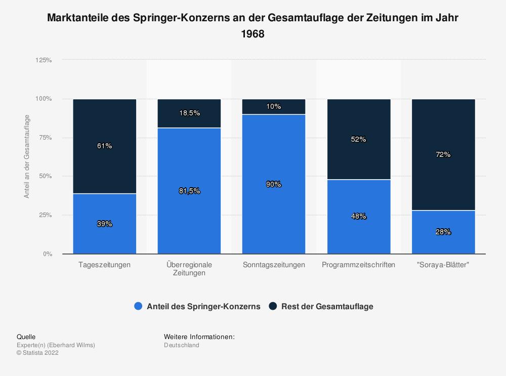 Statistik: Marktanteile des Springer-Konzerns an der Gesamtauflage der Zeitungen im Jahr 1968 | Statista
