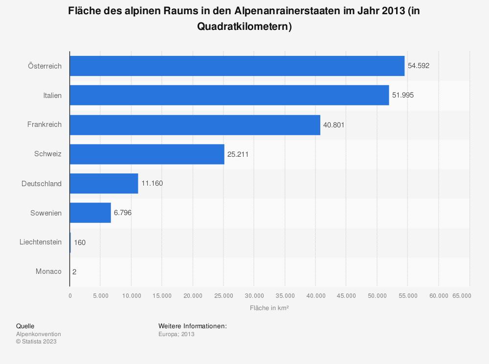 Statistik: Fläche des alpinen Raums in den Alpenanrainerstaaten im Jahr 2013 (in Quadratkilometern)   Statista