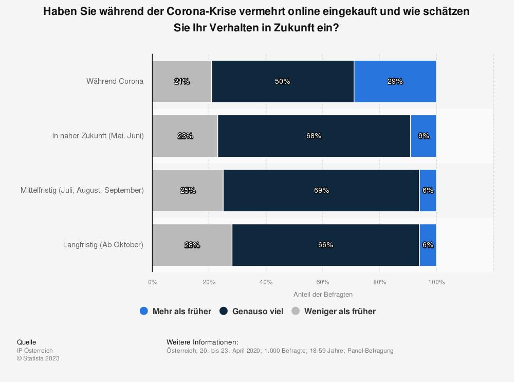 Statistik: Haben Sie während der Corona-Krise vermehrt online eingekauft und wie schätzen Sie Ihr Verhalten in Zukunft ein? | Statista