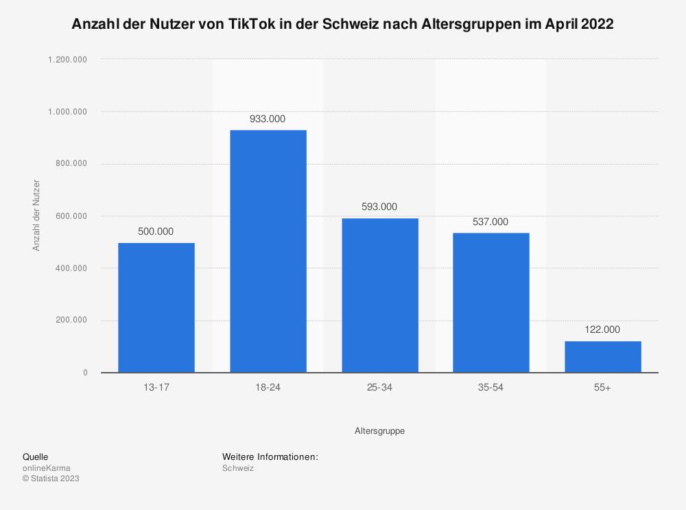 Statistik: Anteil der TikTok-Nutzer in der Schweiz nach Alter im Jahr 2020 | Statista