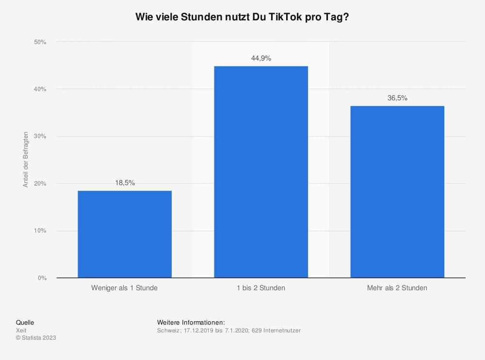 Statistik: Wie viele Stunden nutzt Du TikTok pro Tag?   Statista
