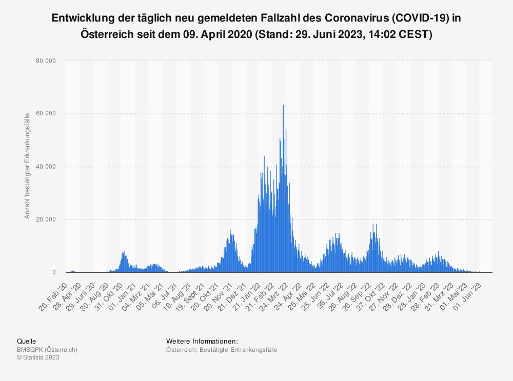 Statistik: Entwicklung der täglich neu gemeldeten Fallzahl des Coronavirus (COVID-19) in Österreich seit dem 26. Februar 2020  (Stand: 13. September 2021, 14:02 CEST) | Statista