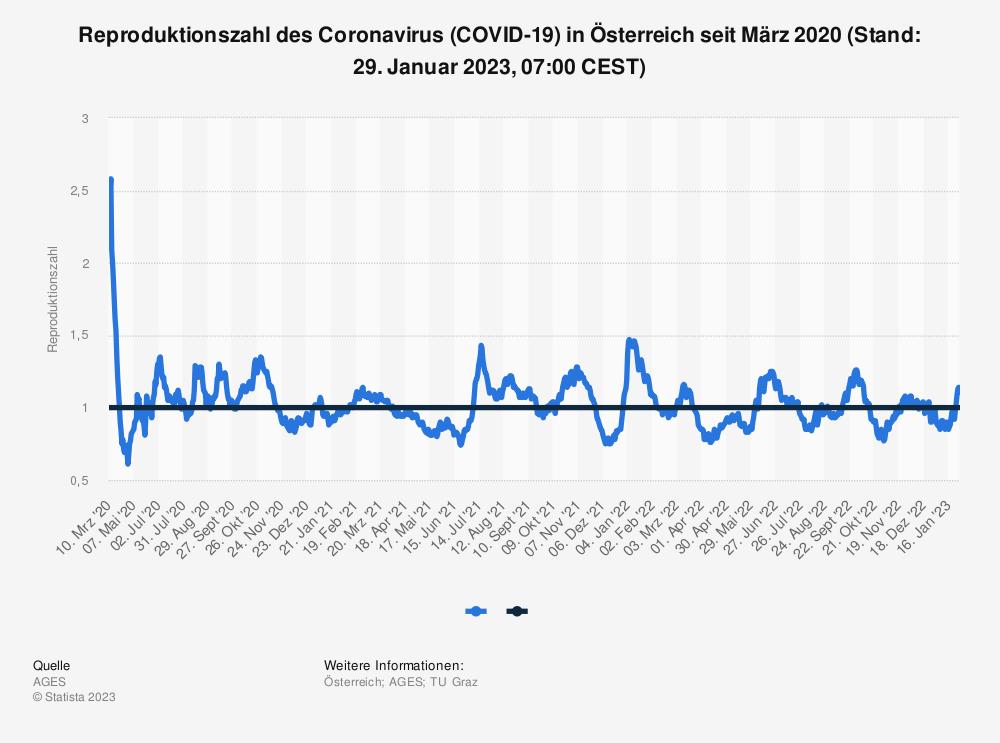 Statistik: Reproduktionszahl des Coronavirus (COVID-19)  in Österreich seit März 2020 (Stand: 07. Mai 2021, 07:00 CEST) | Statista
