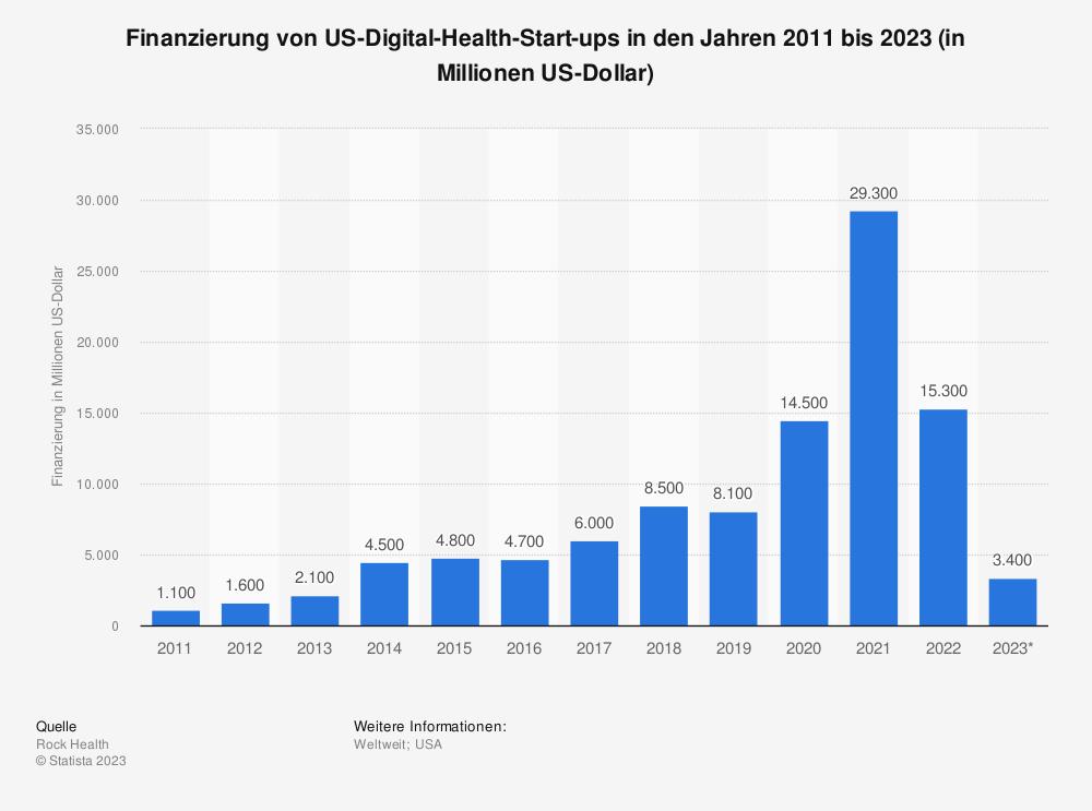 Statistik: Finanzierung von US-Digital-Health-Start-ups in den Jahren 2011 bis 2020 (in Millionen US-Dollar)   Statista