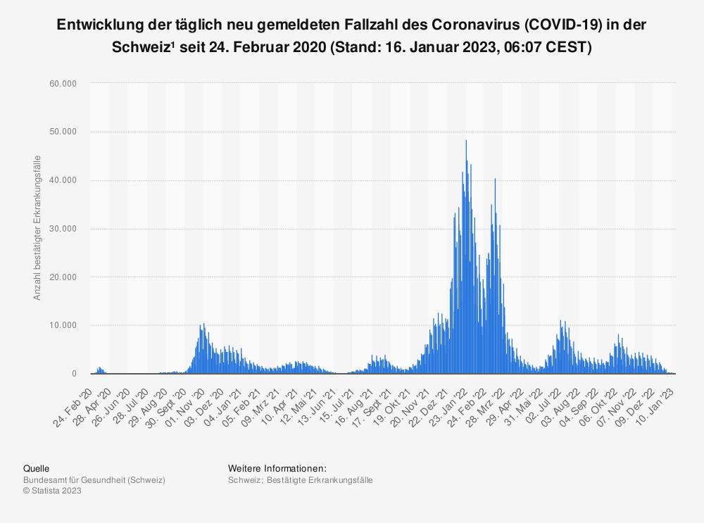 Statistik: Entwicklung der täglich neu gemeldeten Fallzahl des Coronavirus (COVID-19) in der Schweiz¹ seit 24. Februar 2020  (Stand: 15. Januar 2021, 08:00 CEST) | Statista