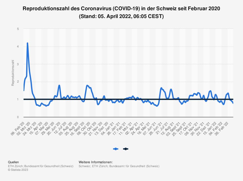 Statistik: Reproduktionszahl des Coronavirus (COVID-19) in der Schweiz seit Februar 2020 (Stand: 14. Oktober 2020, 16:15 CEST) | Statista