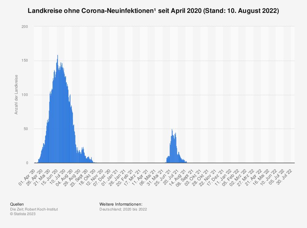 Statistik: Landkreise ohne Corona-Neuinfektionen* seit April 2020 (Stand: 07. Mai 2021) | Statista