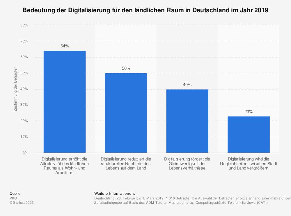 Statistik: Bedeutung der Digitalisierung für den ländlichen Raum in Deutschland im Jahr 2019   Statista