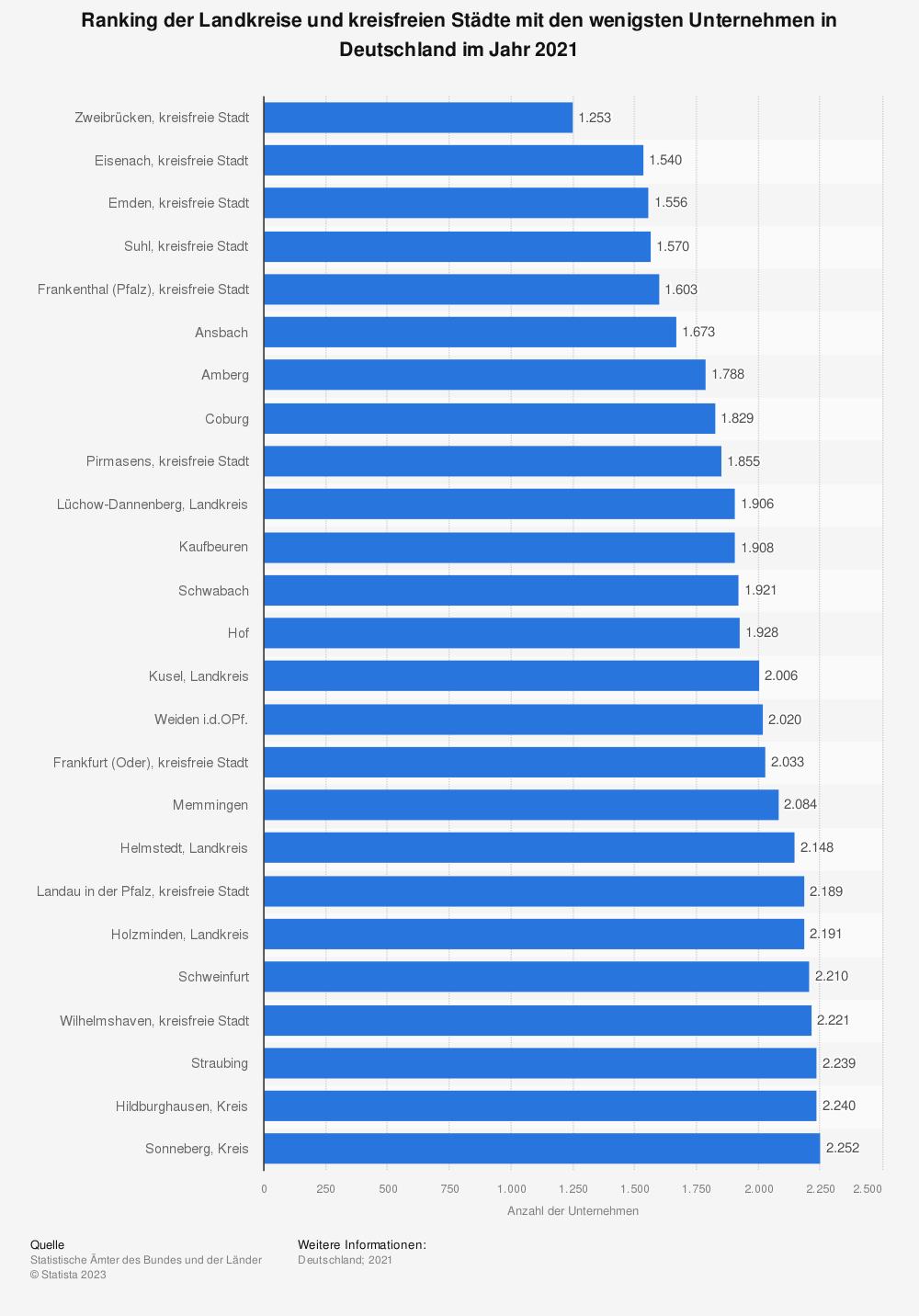 Statistik: Ranking der Landkreise und kreisfreien Städte mit den wenigsten Unternehmen in Deutschland im Jahr 2018 | Statista