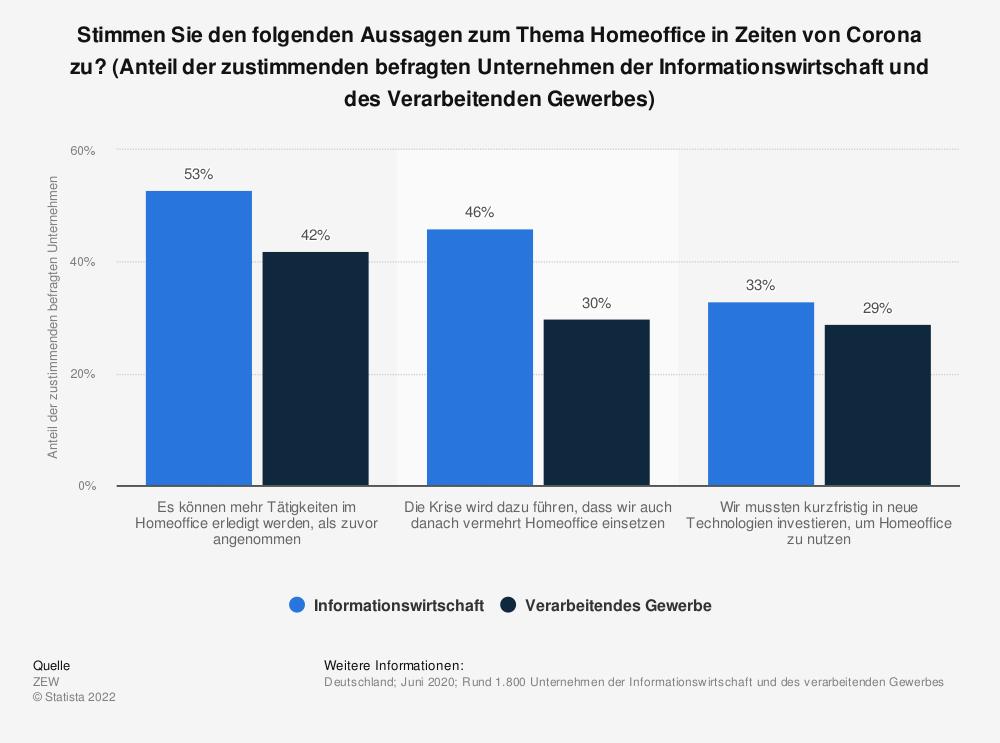Statistik: Stimmen Sie den folgenden Aussagen zum Thema Homeoffice in Zeiten von Corona zu? (Anteil der zustimmenden befragten Unternehmen der Informationswirtschaft und des Verarbeitenden Gewerbes) | Statista