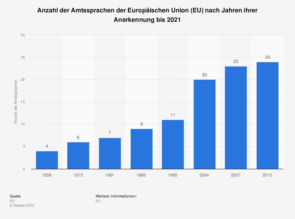 Statistik: Anzahl der Amtssprachen der Europäischen Union (EU) nach Jahren ihrer Anerkennung bis 2020 | Statista