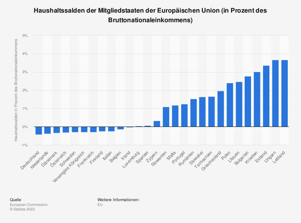 Statistik: Haushaltssalden der Mitgliedstaaten der Europäischen Union (in Prozent des Bruttonationaleinkommens)    Statista