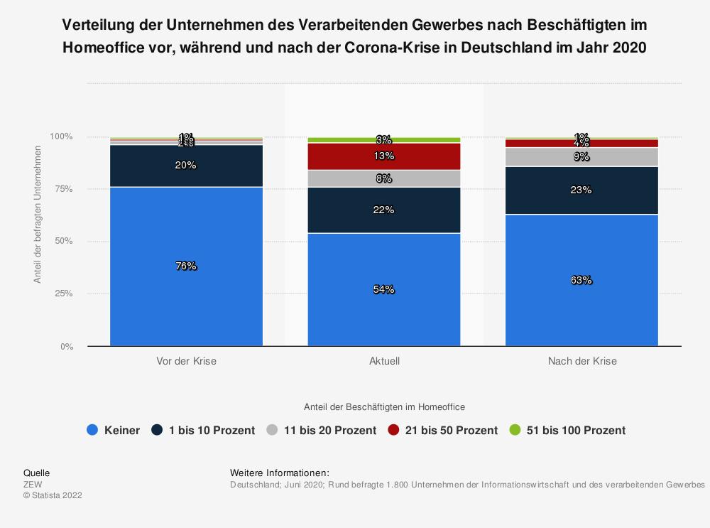 Statistik: Verteilung der Unternehmen des Verarbeitenden Gewerbes nach Beschäftigten im Homeoffice vor, während und nach der Corona-Krise in Deutschland im Jahr 2020 | Statista