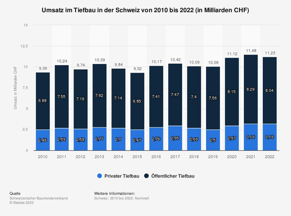 Statistik: Umsatz im Tiefbau in der Schweiz von 2010 bis 2020 (in Milliarden CHF) | Statista