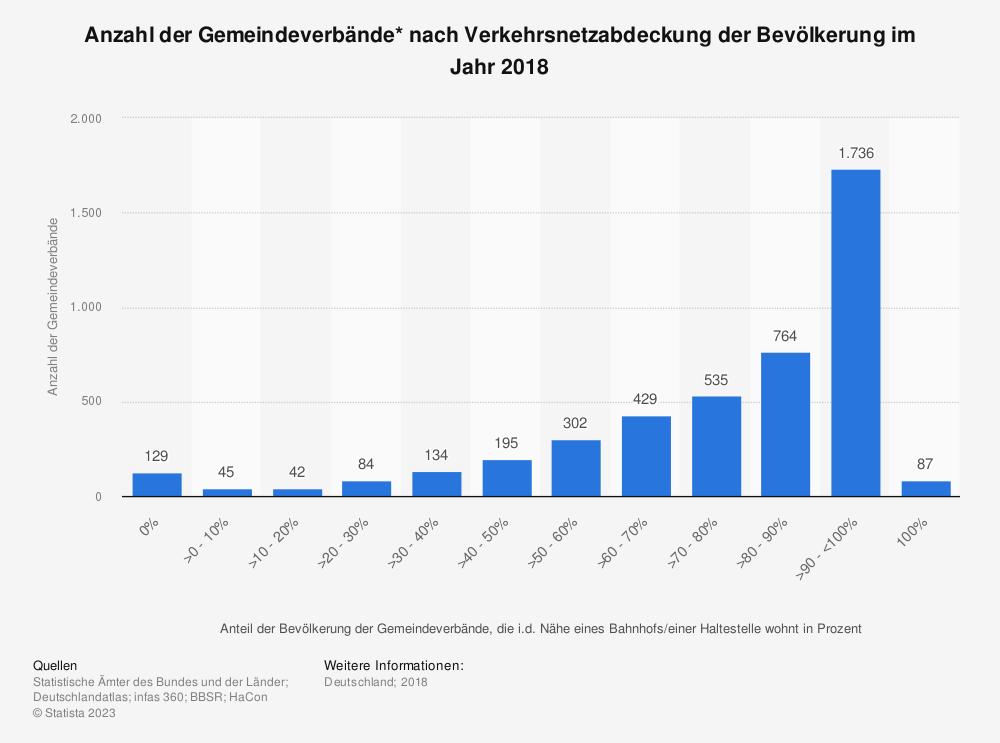 Statistik: Anzahl der Gemeindeverbände* nach Verkehrsnetzabdeckung der Bevölkerung im Jahr 2018 | Statista