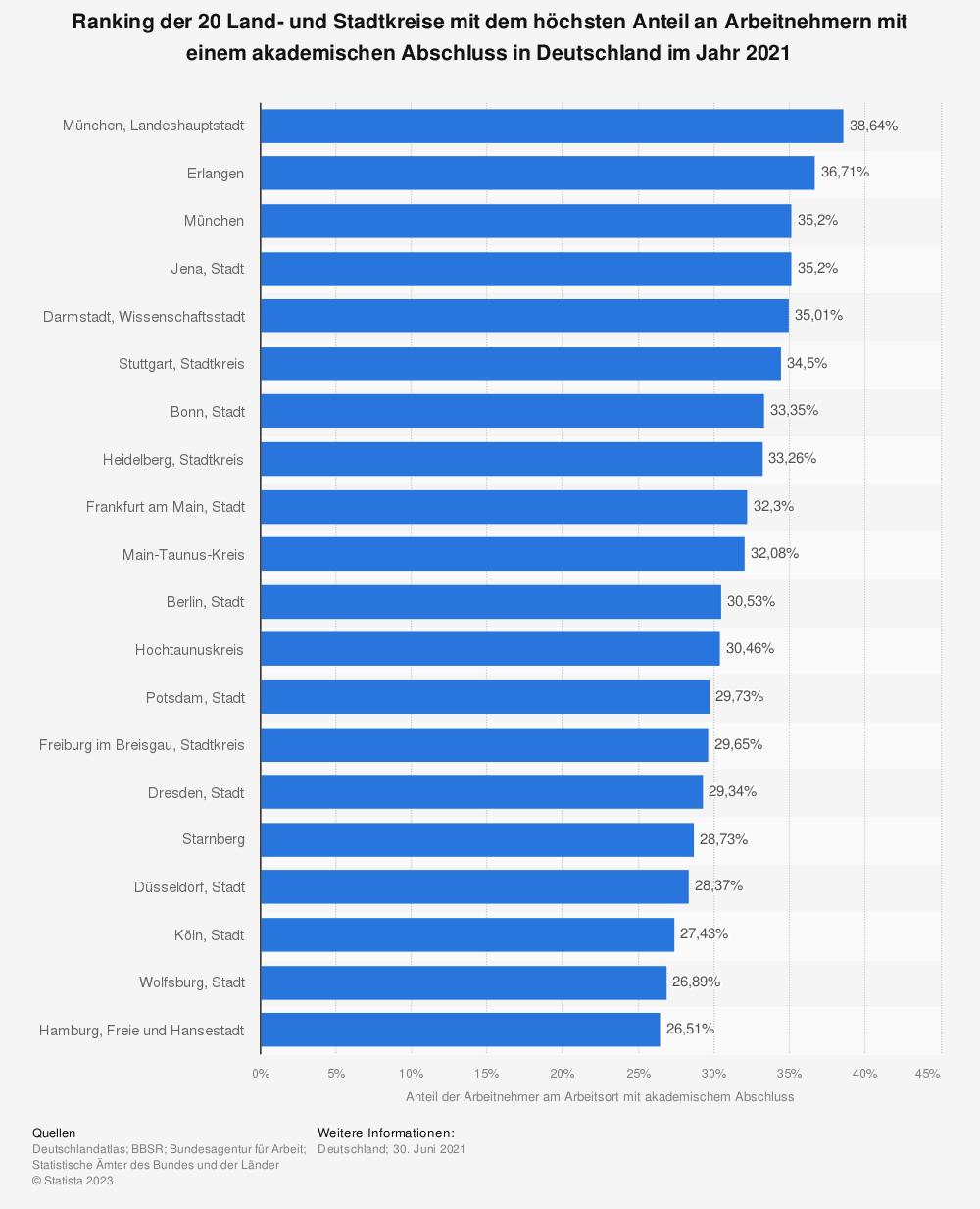 Statistik: Ranking der 20 Land- und Stadtkreise mit dem höchsten Anteil an Arbeitnehmern mit einem akademischen Abschluss* in Deutschland im Jahr 2019 | Statista
