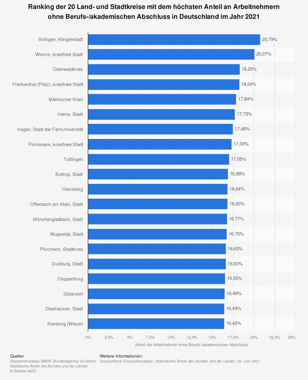 Statistik: Ranking der 20 Land- und Stadtkreise mit dem höchsten Anteil an Arbeitnehmern ohne Berufs-/akademischen Abschluss* in Deutschland im Jahr 2019 | Statista