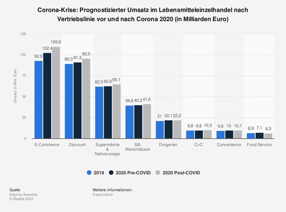 Statistik: Corona-Krise: Prognostizierter Umsatz im Lebensmitteleinzelhandel nach Vertriebslinie vor und nach Corona 2020 (in Milliarden Euro) | Statista