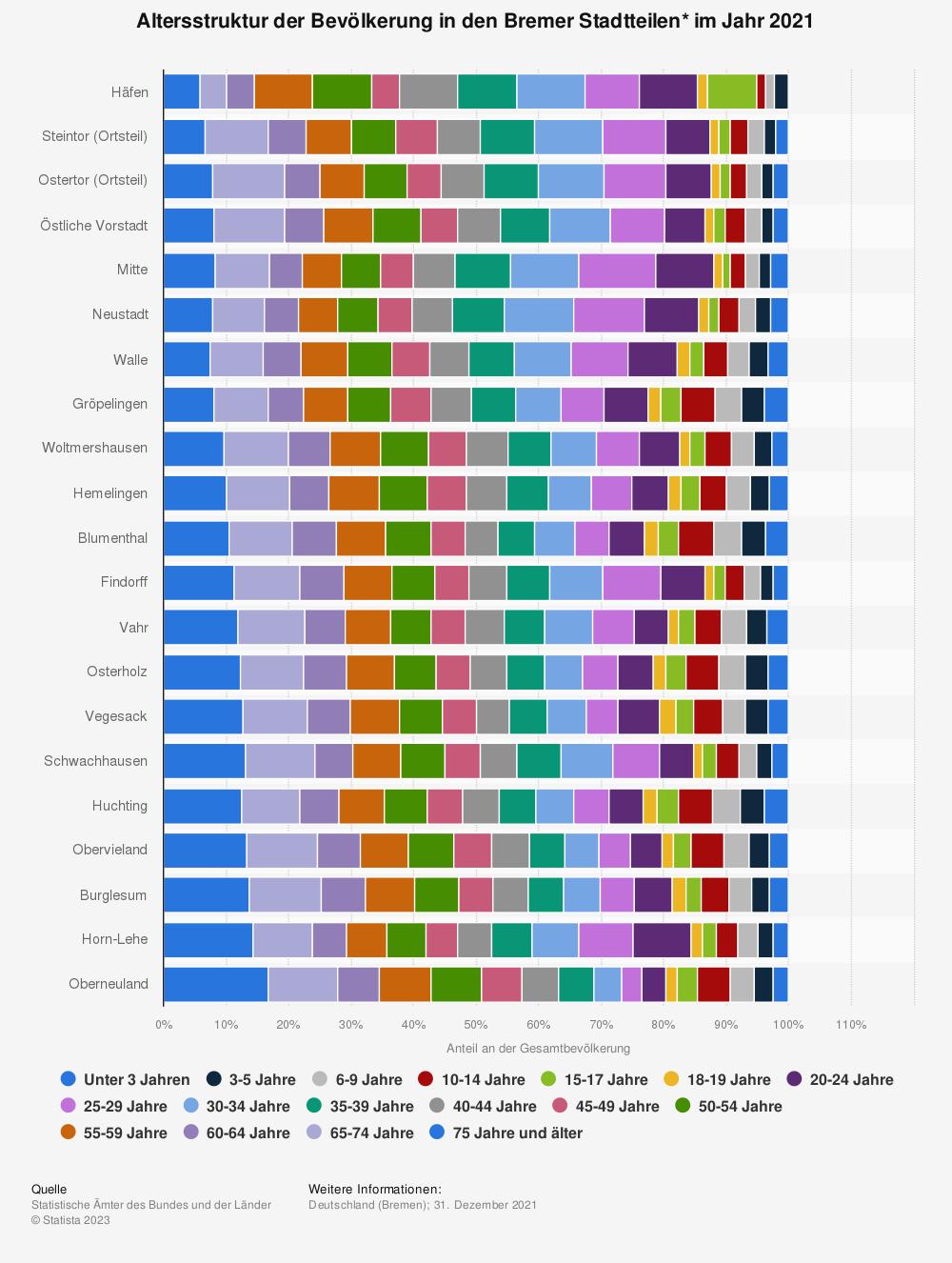 Statistik: Altersstruktur der Bevölkerung in den Bremer Stadtteilen* im Jahr 2019 | Statista