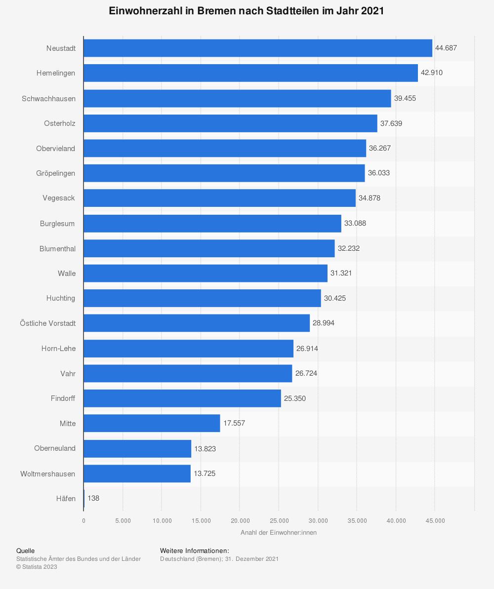 Statistik: Einwohnerzahl in Bremen nach Stadtteilen* im Jahr 2019   Statista