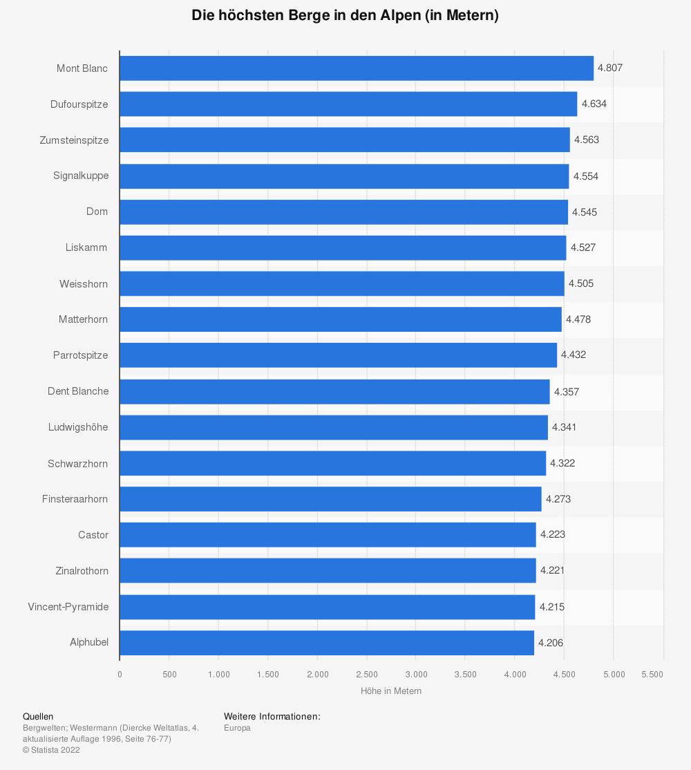 Statistik: Die höchsten Berge in den Alpen (in Metern) | Statista