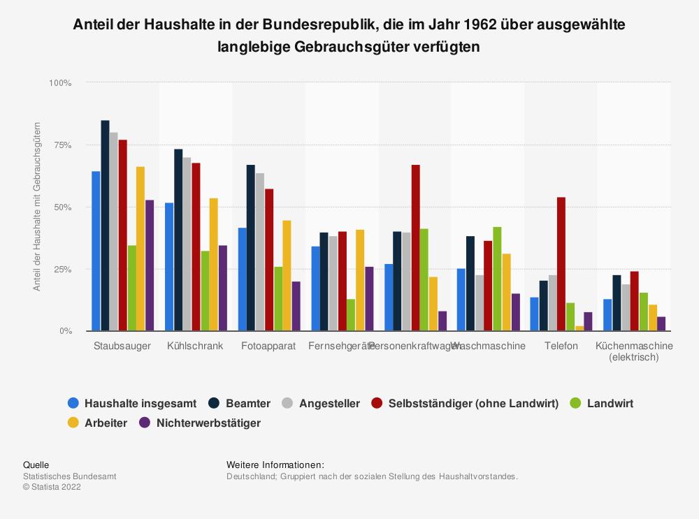 Statistik: Anteil der Haushalte in der Bundesrepublik, die im Jahr 1962 über ausgewählte langlebige Gebrauchsgüter verfügten | Statista