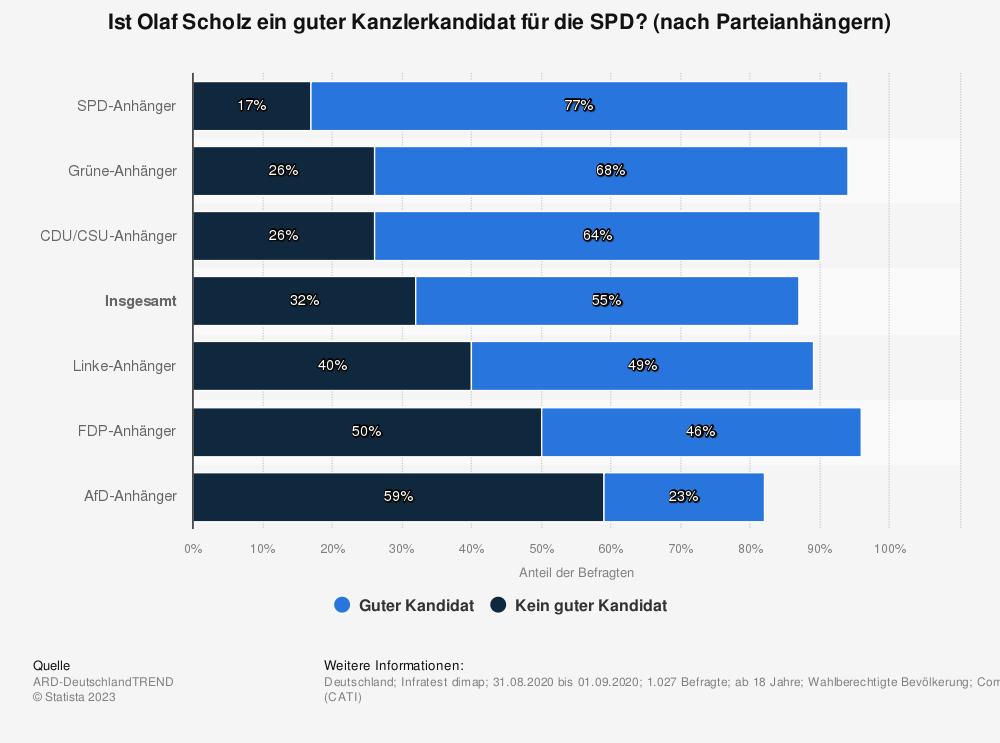 Statistik: Ist Olaf Scholz ein guter Kanzlerkandidat für die SPD? (nach Parteianhängern) | Statista