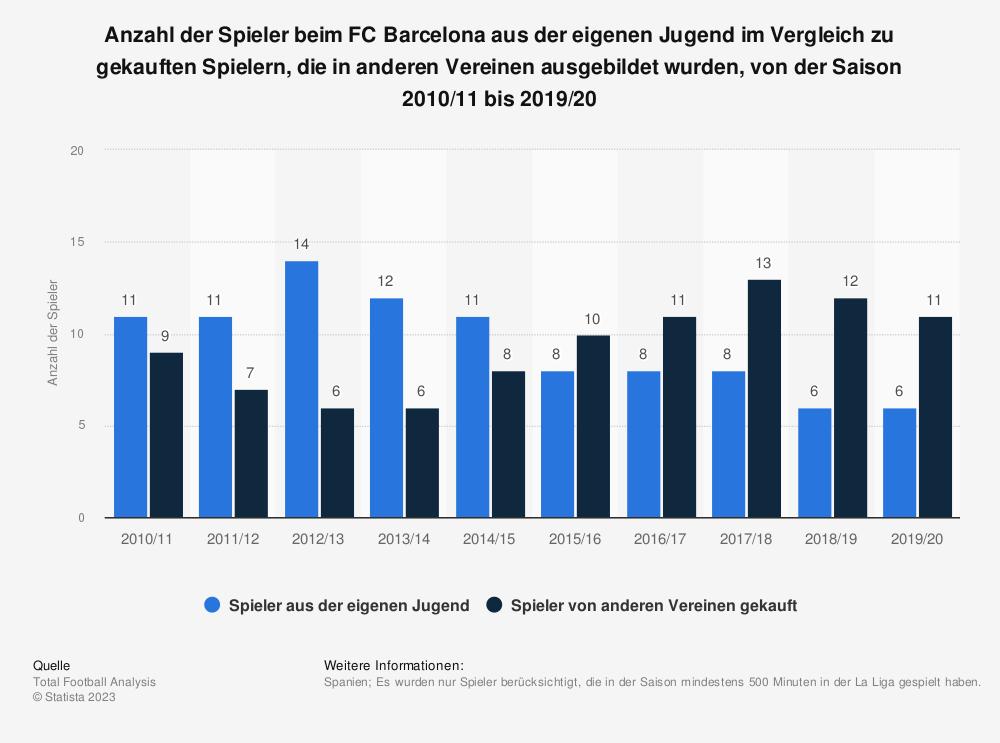 Statistik: Anzahl der Spieler beim FC Barcelona aus der eigenen Jugend im Vergleich zu gekauften Spielern, die in anderen Vereinen ausgebildet wurden, von der Saison 2010/11 bis 2019/20 | Statista