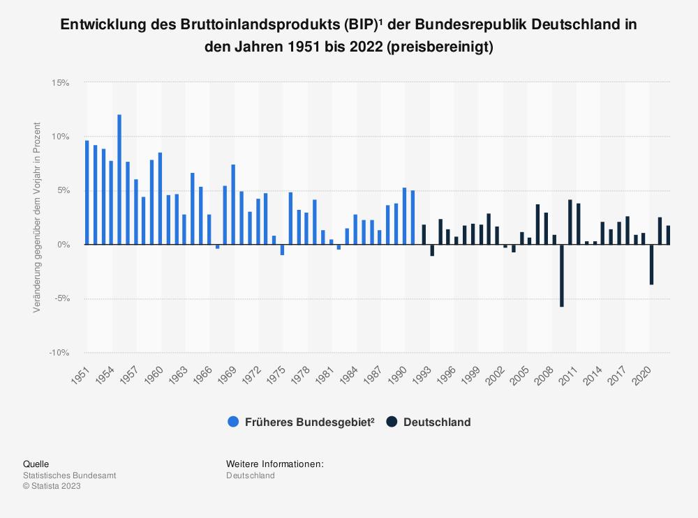 Statistik: Bruttoinlandsprodukts (BIP)¹ der Bundesrepublik Deutschland von 1951 bis 2019 (preisbereinigt) | Statista