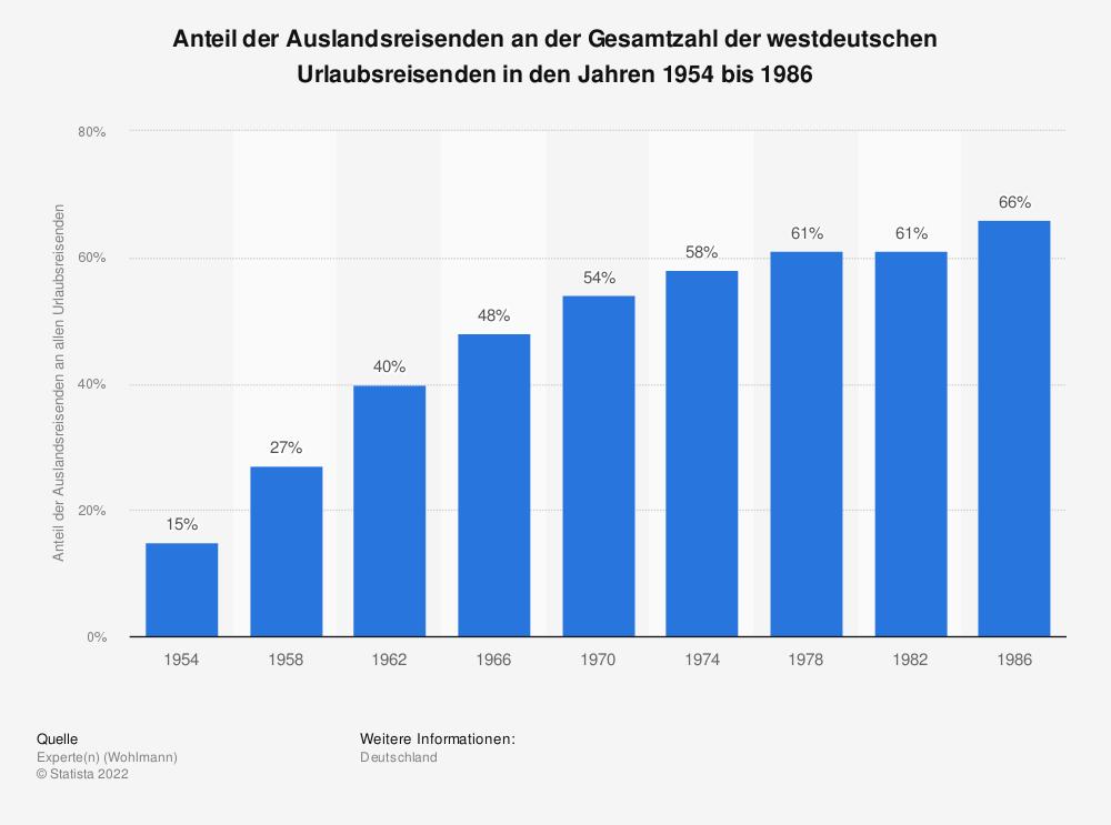Statistik: Anteil der Auslandsreisenden an der Gesamtzahl der westdeutschen Urlaubsreisenden in den Jahren 1954 bis 1986 | Statista