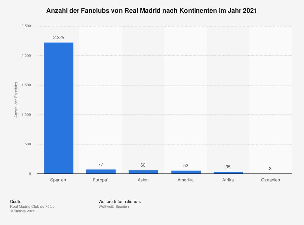 Statistik: Anzahl der Fanclubs von Real Madrid nach Kontinenten im Jahr 2019 | Statista