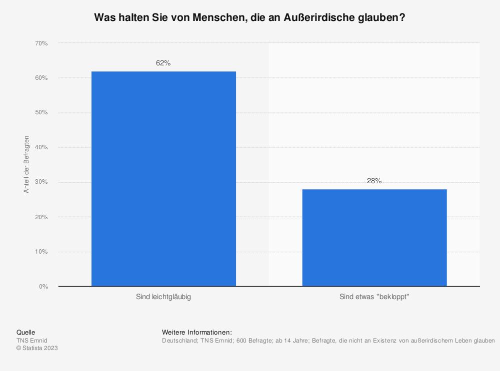 Statistik: Was halten Sie von Menschen, die an Außerirdische glauben? | Statista