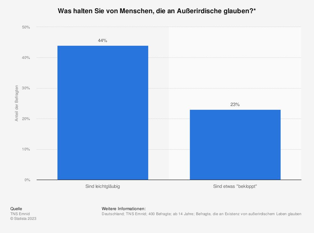 Statistik: Was halten Sie von Menschen, die an Außerirdische glauben?* | Statista