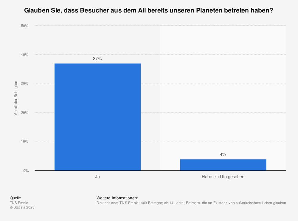 Statistik: Glauben Sie, dass Besucher aus dem All bereits unseren Planeten betreten haben? | Statista