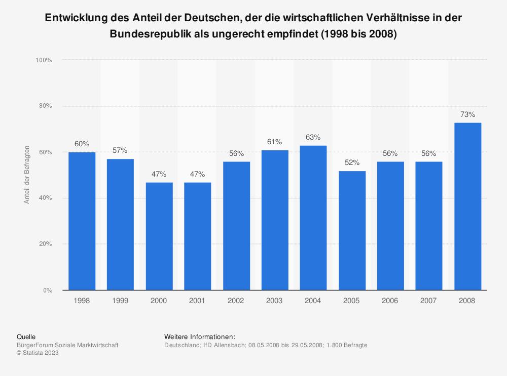 Statistik: Entwicklung des Anteil der Deutschen, der die wirtschaftlichen Verhältnisse in der Bundesrepublik als ungerecht empfindet (1998 bis 2008) | Statista