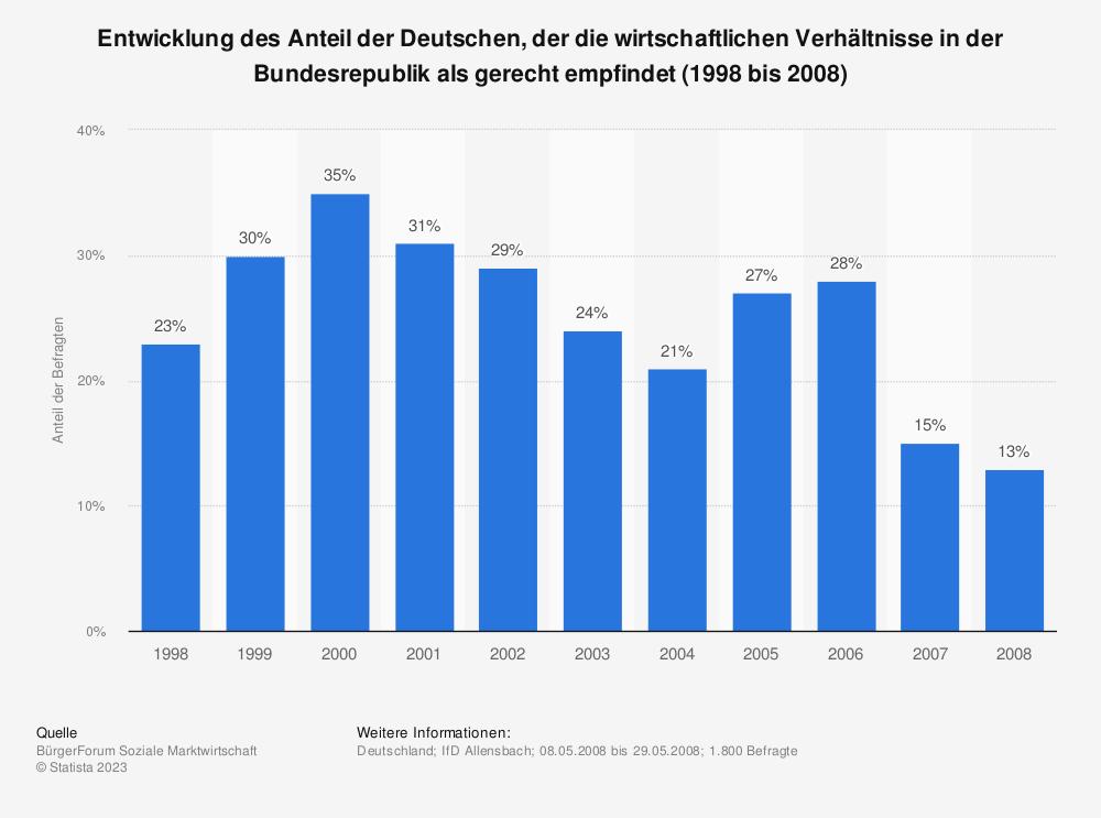 Statistik: Entwicklung des Anteil der Deutschen, der die wirtschaftlichen Verhältnisse in der Bundesrepublik als gerecht empfindet (1998 bis 2008) | Statista