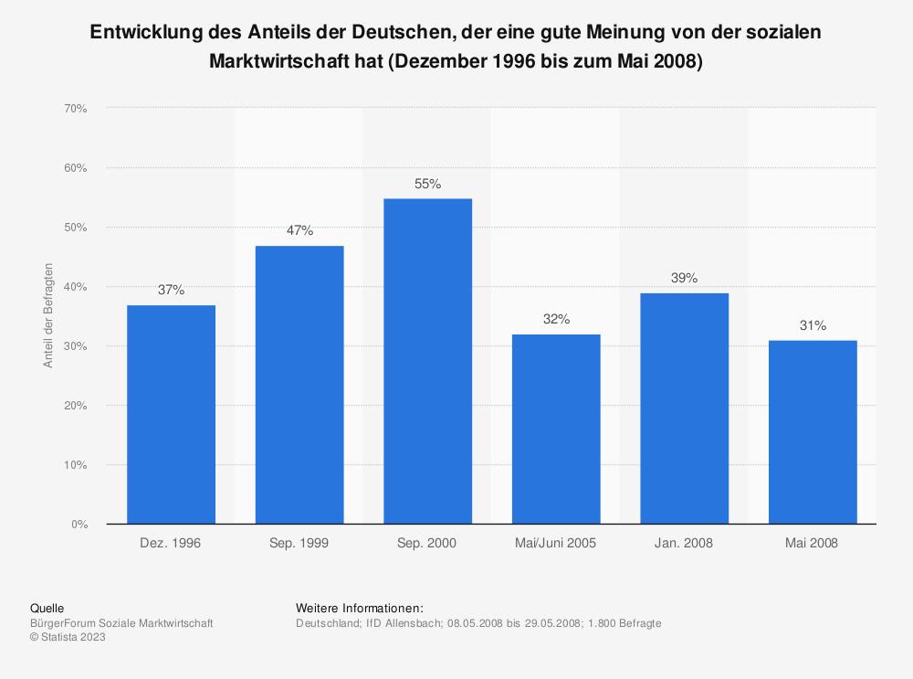 Statistik: Entwicklung des Anteils der Deutschen, der eine gute Meinung von der sozialen Marktwirtschaft hat (Dezember 1996 bis zum Mai 2008) | Statista