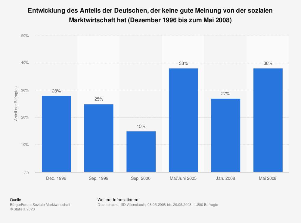 Statistik: Entwicklung des Anteils der Deutschen, der keine gute Meinung von der sozialen Marktwirtschaft hat (Dezember 1996 bis zum Mai 2008) | Statista