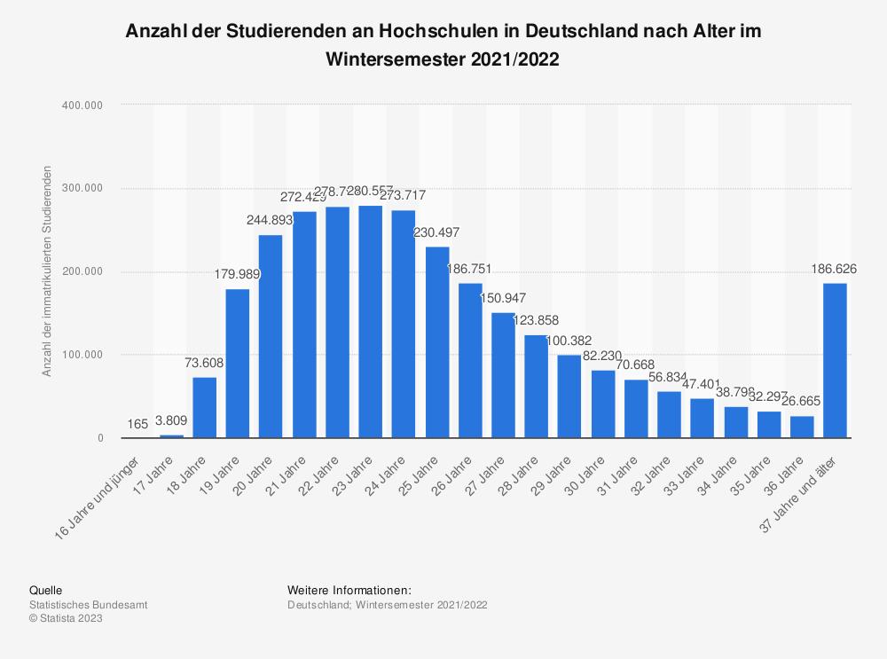 Statistik: Anzahl der Studierenden an Hochschulen in Deutschland nach Alter im Wintersemester 2019/2020 | Statista