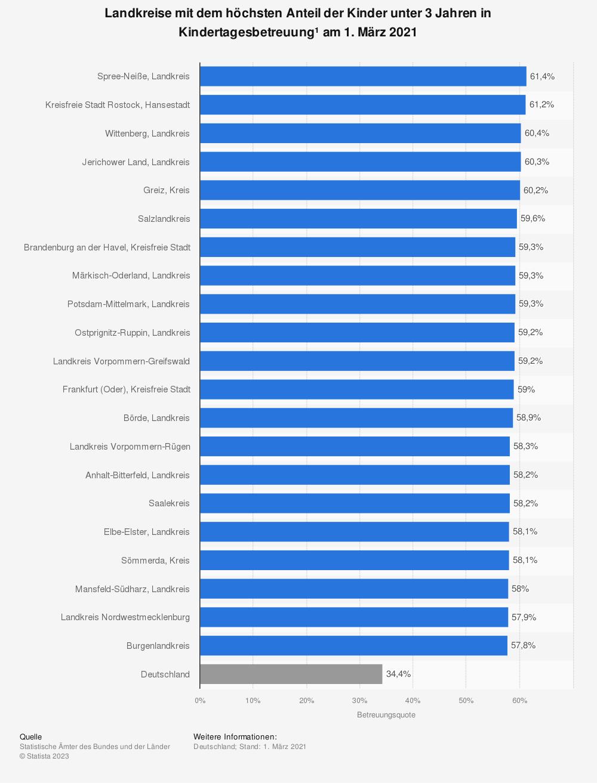 Statistik: Landkreise mit dem höchsten Anteil der Kinder unter 3 Jahren in Kindertagesbetreuung¹ am 1. März 2020 | Statista