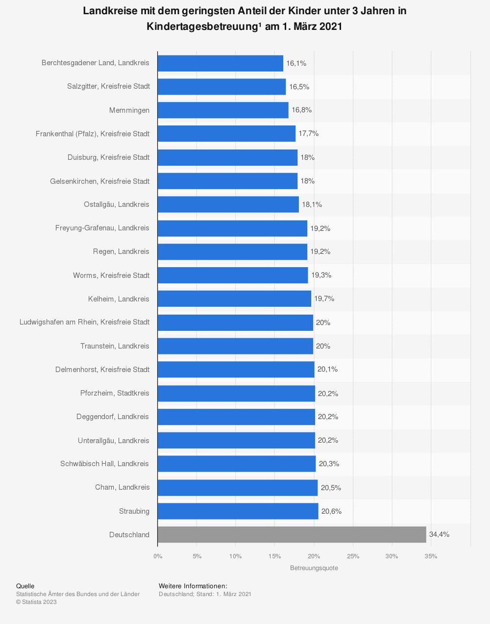 Statistik: Landkreise mit dem geringsten Anteil der Kinder unter 3 Jahren in Kindertagesbetreuung* am 1. März 2019 | Statista