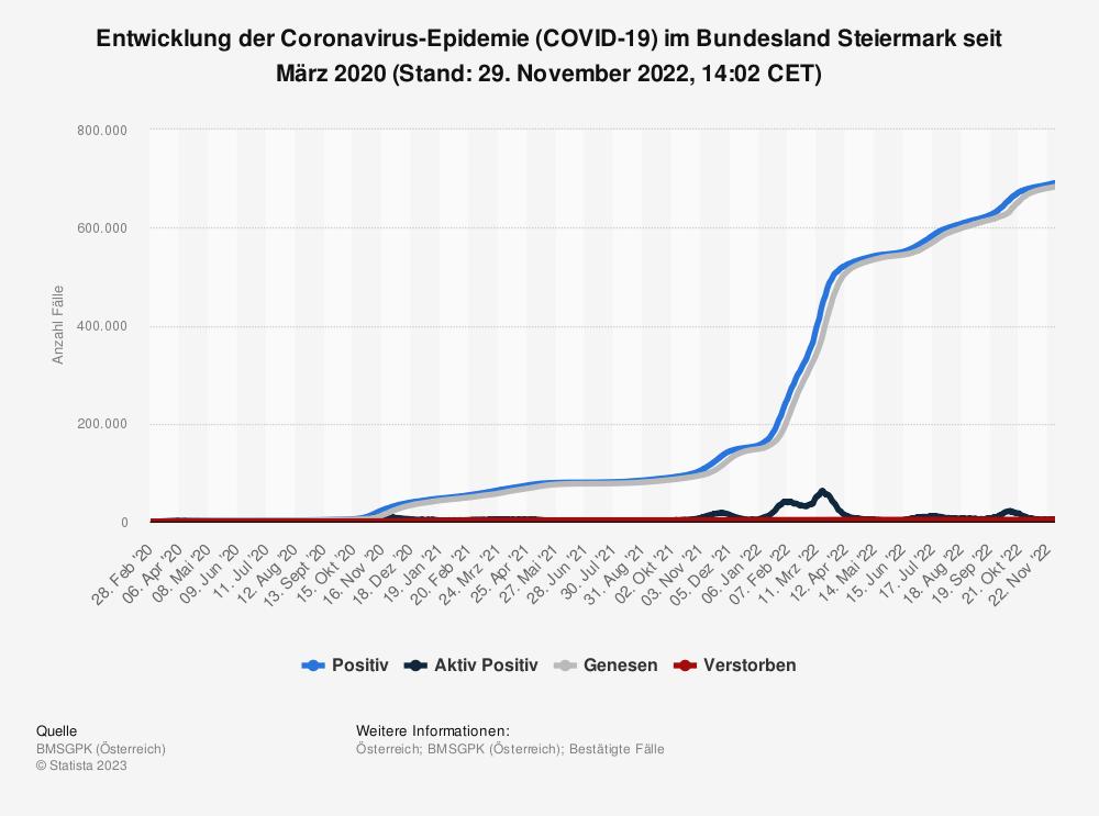 Statistik: Entwicklung der Coronavirus-Epidemie (COVID-19) im Bundesland Steiermark seit Februar 2020 (Stand: 27. Juli 2021, 00:00 CEST) | Statista