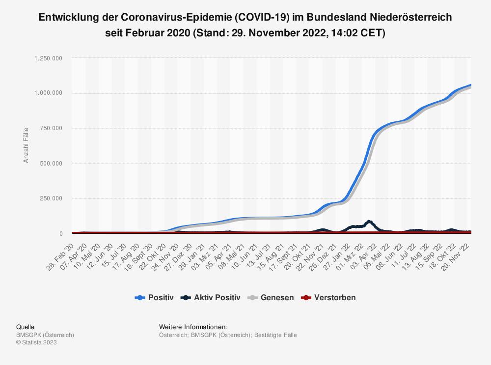 Statistik: Entwicklung der Coronavirus-Epidemie (COVID-19) im Bundesland Niederösterreich seit Februar 2020 (Stand: 21. September 2020, 14:02 CEST)   Statista