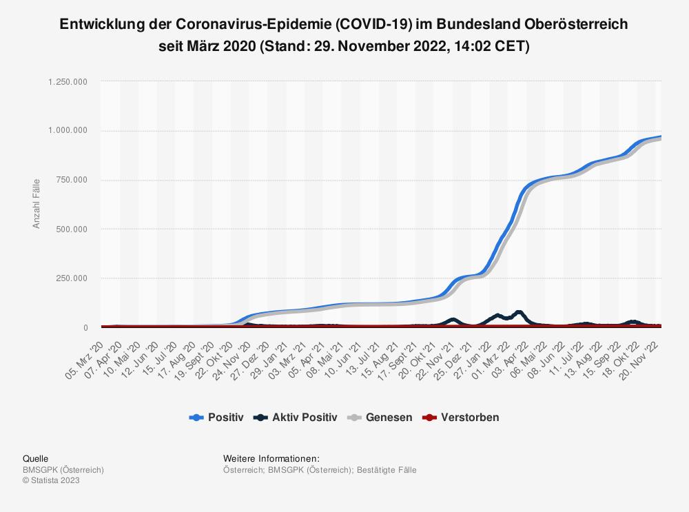 Statistik: Entwicklung der Coronavirus-Epidemie (COVID-19) im Bundesland Oberösterreich seit Februar 2020 (Stand: 06. Mai 2021, 00:00 CEST) | Statista