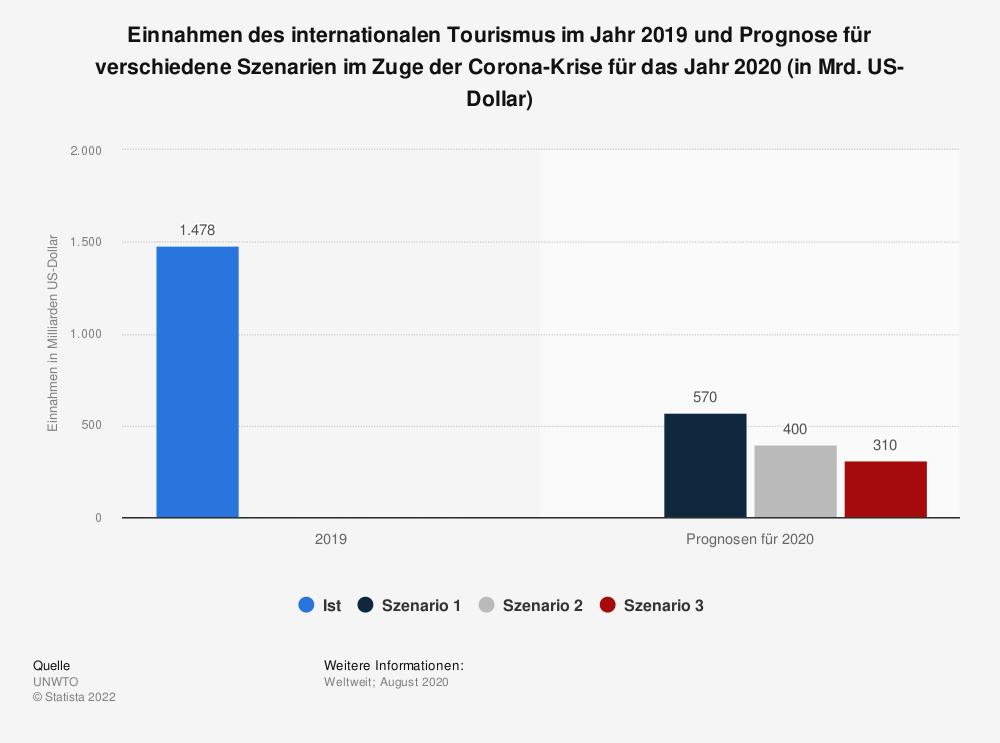 Statistik: Einnahmen des internationalen Tourismus im Jahr 2019 und Prognose für verschiedene Szenarien im Zuge der Corona-Krise für das Jahr 2020 (in Mrd. US-Dollar) | Statista
