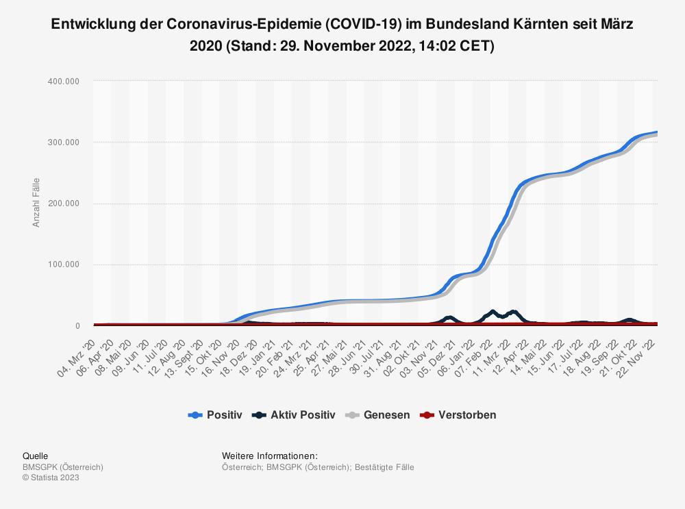 Statistik: Entwicklung der Coronavirus-Epidemie (COVID-19) im Bundesland Kärnten seit Februar 2020 (Stand: 15. April 2021, 00:00 CET) | Statista